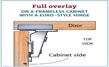Full overlay on a frameless cabinet